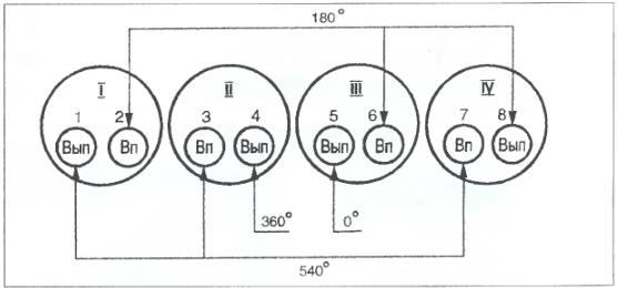 Газ 31029 регулировка клапанов схема